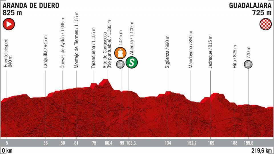 ブエルタ・ア・エスパーニャ2019第17ステージでジルベールが今大会2勝目をマーク!