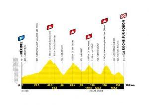 ツール・ド・フランス2020コース