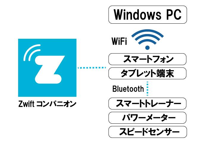 Zwiftコンパニオンの仕組み