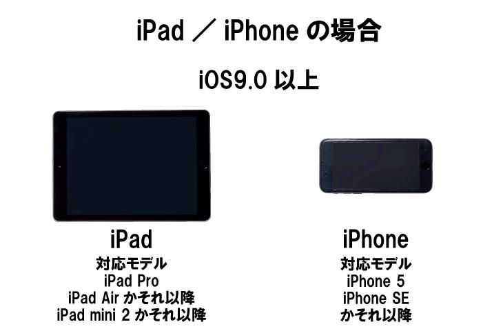 ZWIFTに対応するiPad/iPhone