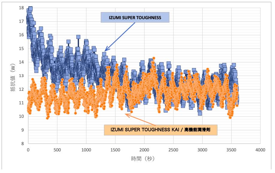 IZUMI SUPER TOUGHNESS KAI と現行品のIZUMI SUPER TOUGHNESSとの比較