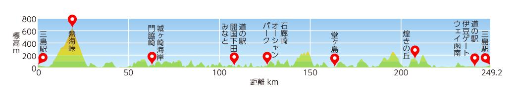 伊豆いちコース250kmの標高マップ