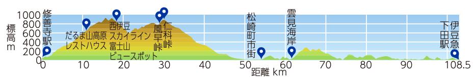 伊豆中央峠越えコースの標高マップ