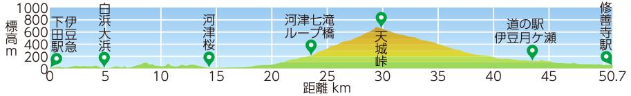 天城峠越えコースの標高マップ