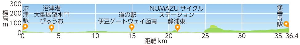 海と狩野川満喫コースの標高マップ