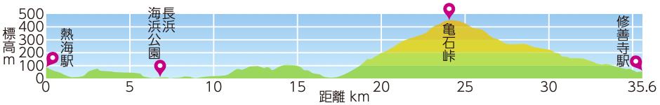 亀石峠越えコースの標高マップ