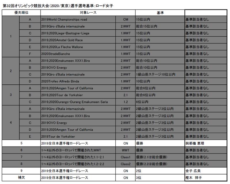 東京五輪ロード選考基準