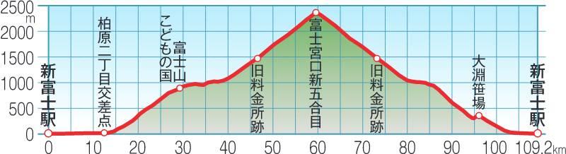 富士エリアサイクリングガイド