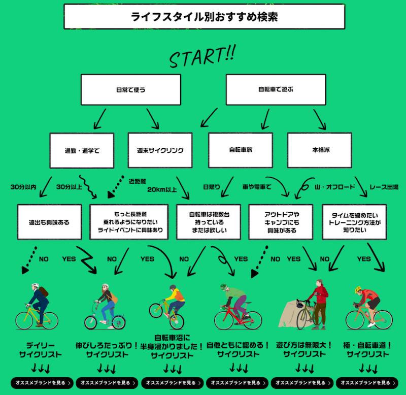 サイクルモード・オンライン