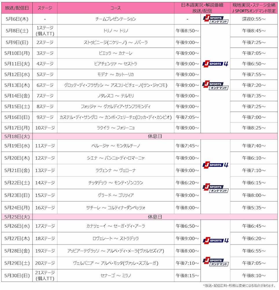 J SPORTS「ジロ・デ・イタリア2021」全21ステージ生中継