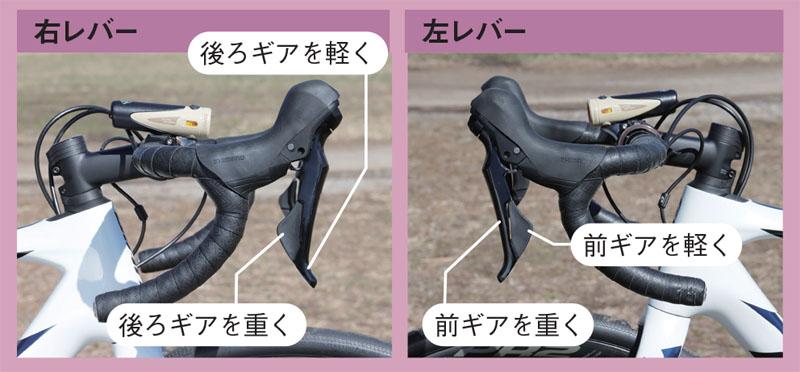 ロードバイクのシフトレバー