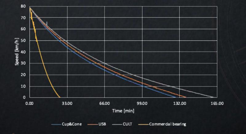 CULTベアリングの性能グラフ
