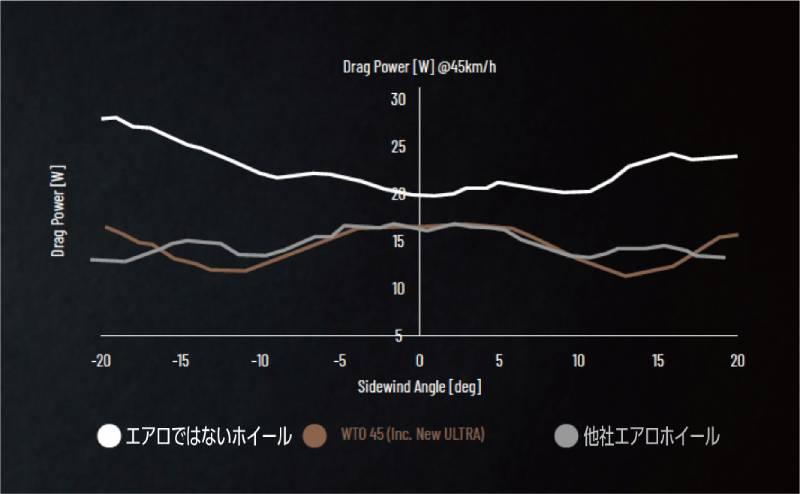 ボーラウルトラWTOの空気抵抗のグラフ