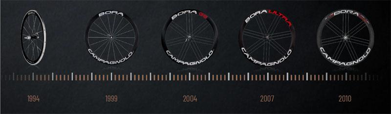 1994年〜2010年のボーラ