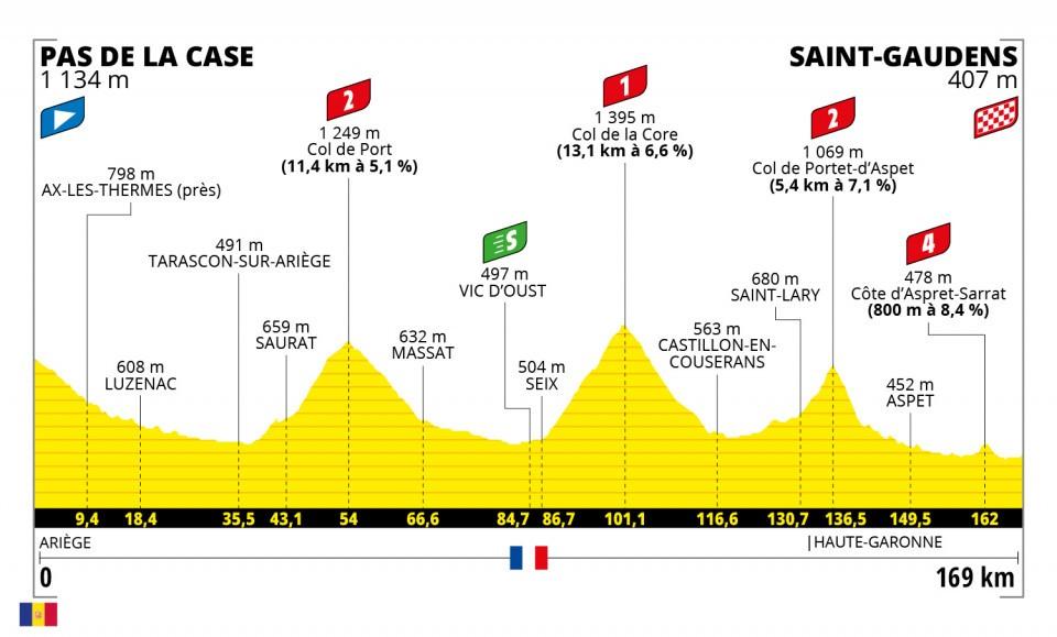 ール・ド・フランス2021
