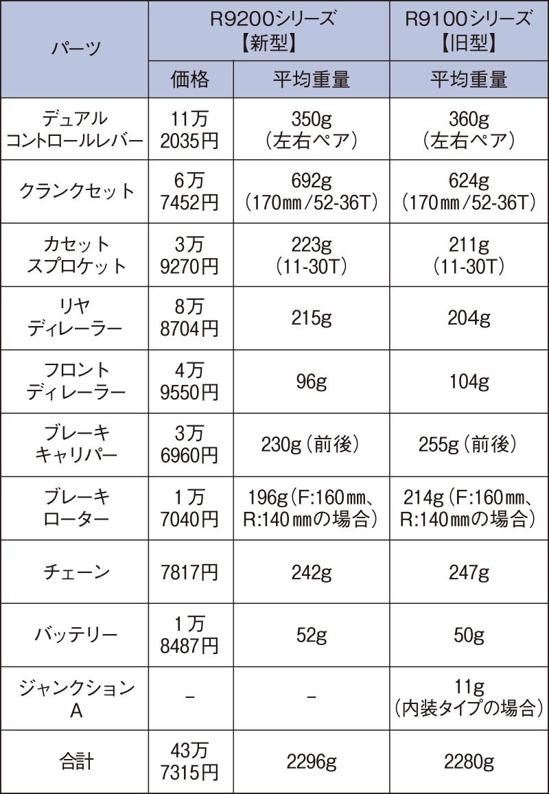 R9200コンポーネント一覧表