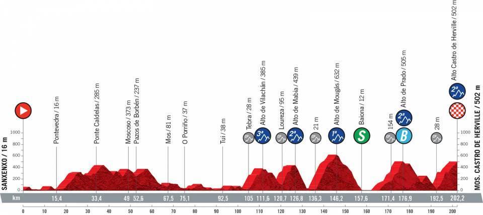 ブエルタ・ア・エスパーニャ2021第19ステージ